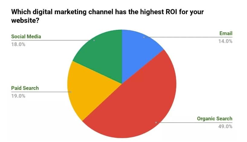 seo highest ROI