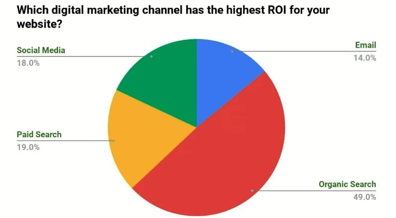 largest share of return on investment seo